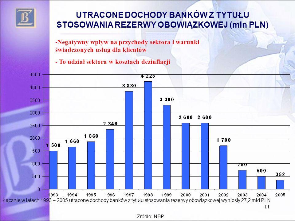 11 UTRACONE DOCHODY BANKÓW Z TYTUŁU STOSOWANIA REZERWY OBOWIĄZKOWEJ (mln PLN) Łącznie w latach 1993 – 2005 utracone dochody banków z tytułu stosowania