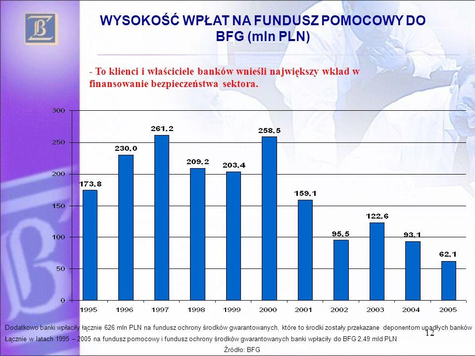 12 WYSOKOŚĆ WPŁAT NA FUNDUSZ POMOCOWY DO BFG (mln PLN) Dodatkowo banki wpłaciły łącznie 626 mln PLN na fundusz ochrony środków gwarantowanych, które t