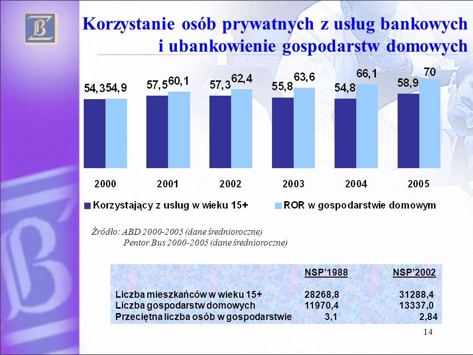 14 Korzystanie osób prywatnych z usług bankowych i ubankowienie gospodarstw domowych Źródło: ABD 2000-2005 (dane średnioroczne) Pentor Bus 2000-2005 (