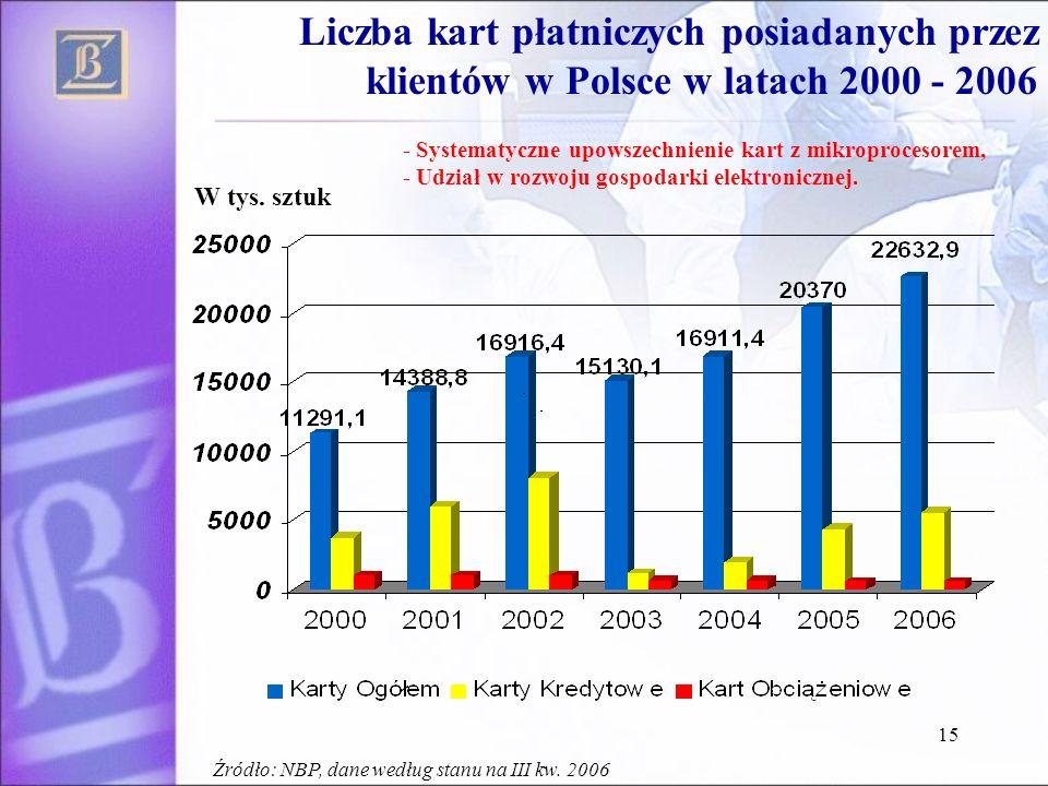 15 Liczba kart płatniczych posiadanych przez klientów w Polsce w latach 2000 - 2006 W tys. sztuk - Systematyczne upowszechnienie kart z mikroprocesore