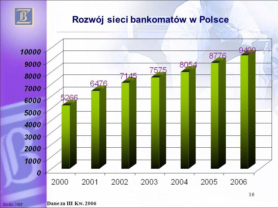 16 Rozwój sieci bankomatów w Polsce Dane za III Kw. 2006 Źródło: NBP