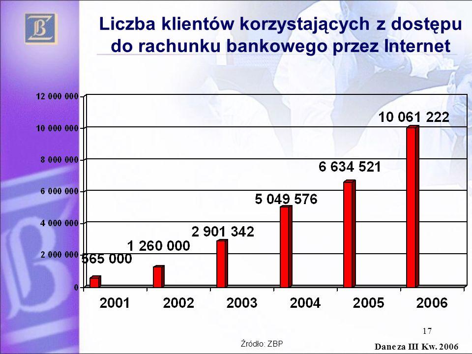 17 Liczba klientów korzystających z dostępu do rachunku bankowego przez Internet Źródło: ZBP Dane za III Kw. 2006