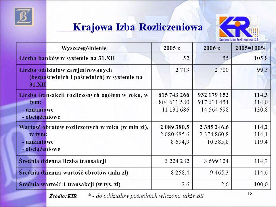 18 Krajowa Izba Rozliczeniowa Wyszczególnienie2005 r.2006 r.2005=100% Liczba banków w systemie na 31.XII5255105,8 Liczba oddziałów zarejestrowanych (b
