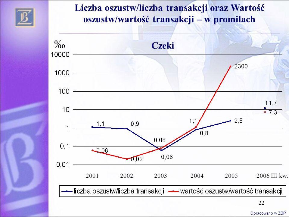 22 ‰ Liczba oszustw/liczba transakcji oraz Wartość oszustw/wartość transakcji – w promilach 200120022003200420052006 III kw. Opracowano w ZBP Czeki