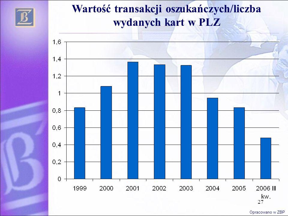 27 Wartość transakcji oszukańczych/liczba wydanych kart w PLZ Opracowano w ZBP
