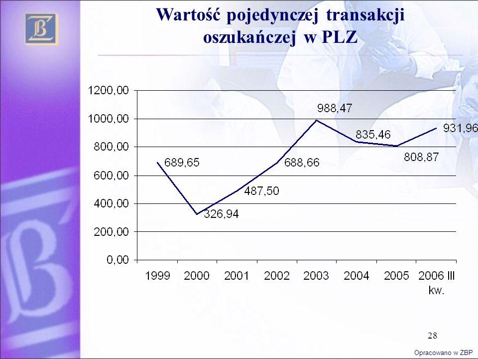 28 Wartość pojedynczej transakcji oszukańczej w PLZ Opracowano w ZBP
