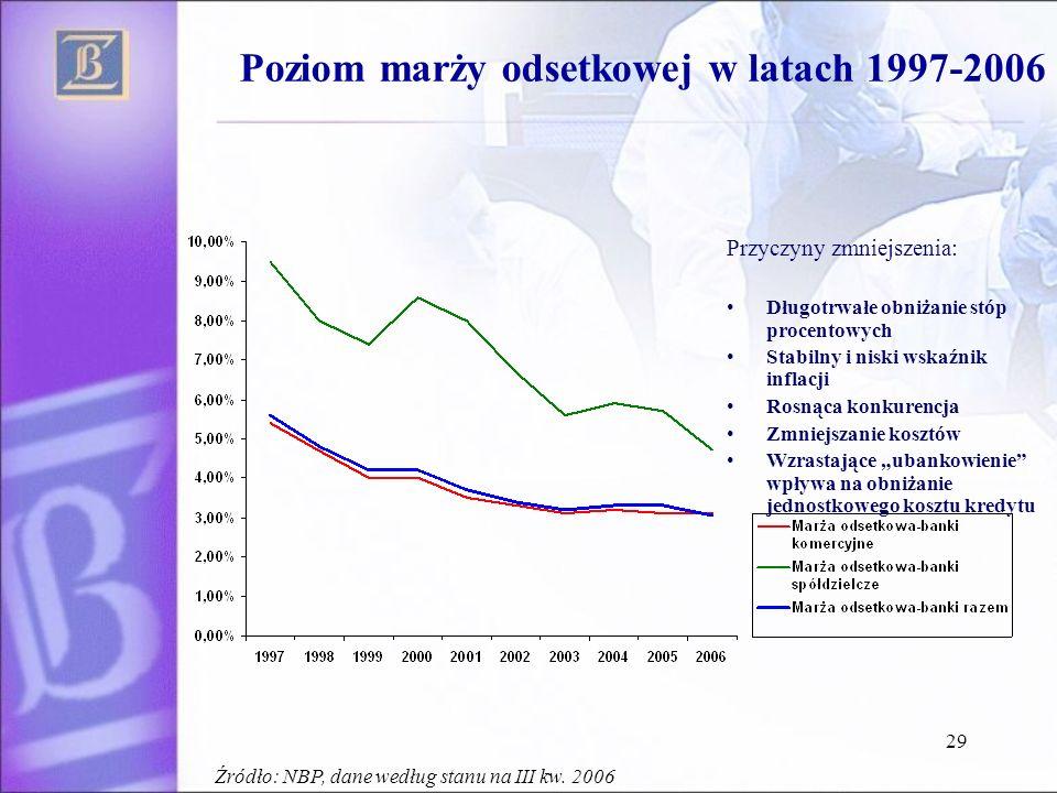 29 Poziom marży odsetkowej w latach 1997-2006 Przyczyny zmniejszenia: Długotrwałe obniżanie stóp procentowych Stabilny i niski wskaźnik inflacji Rosną