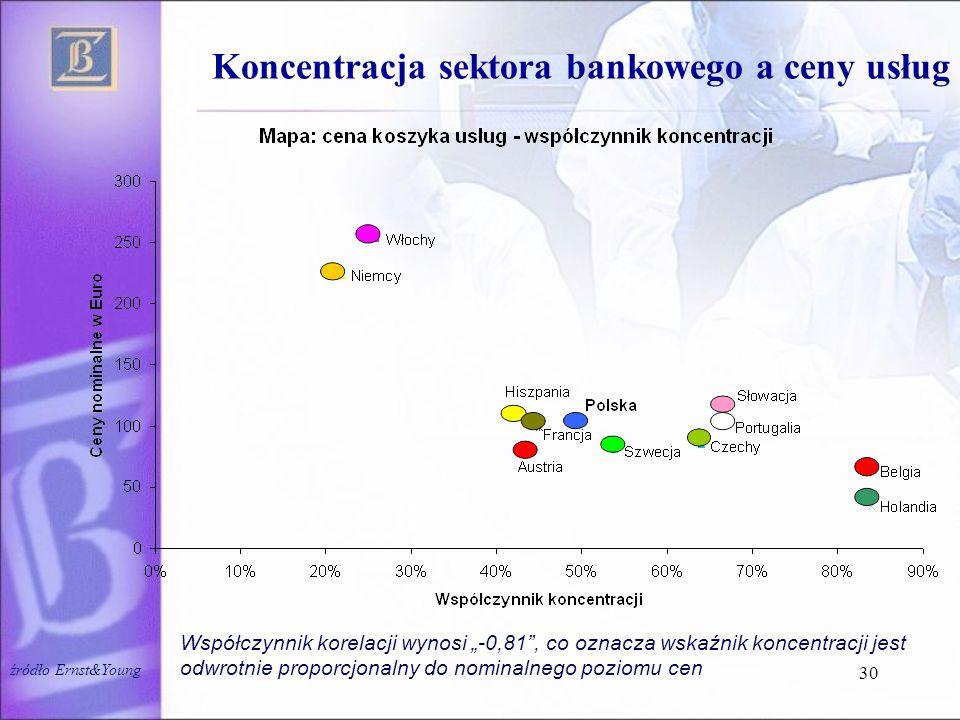 """30 Koncentracja sektora bankowego a ceny usług Współczynnik korelacji wynosi """"-0,81"""", co oznacza wskaźnik koncentracji jest odwrotnie proporcjonalny d"""