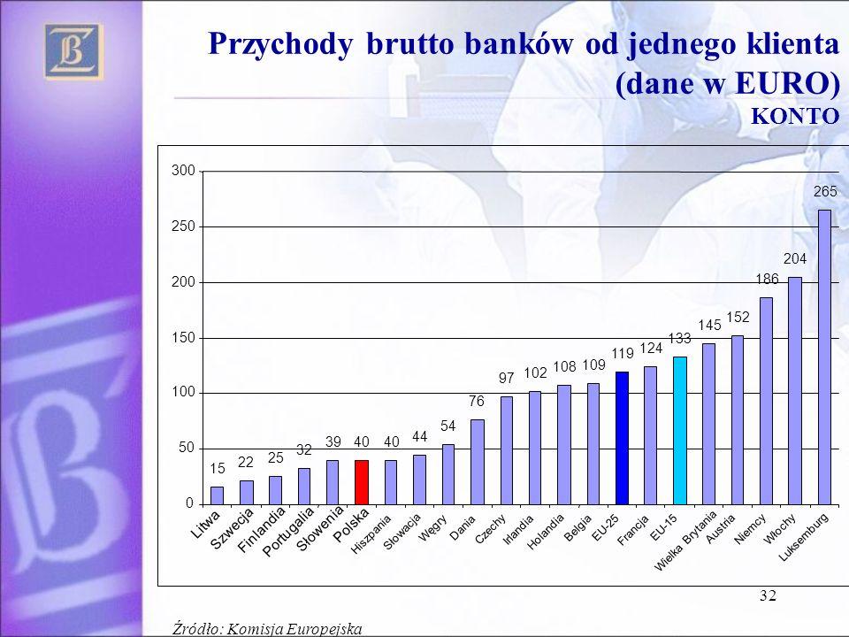 32 Przychody brutto banków od jednego klienta (dane w EURO) KONTO Źródło: Komisja Europejska