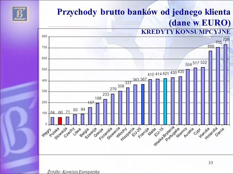 33 Przychody brutto banków od jednego klienta (dane w EURO) KREDYTY KONSUMPCYJNE Źródło: Komisja Europejska