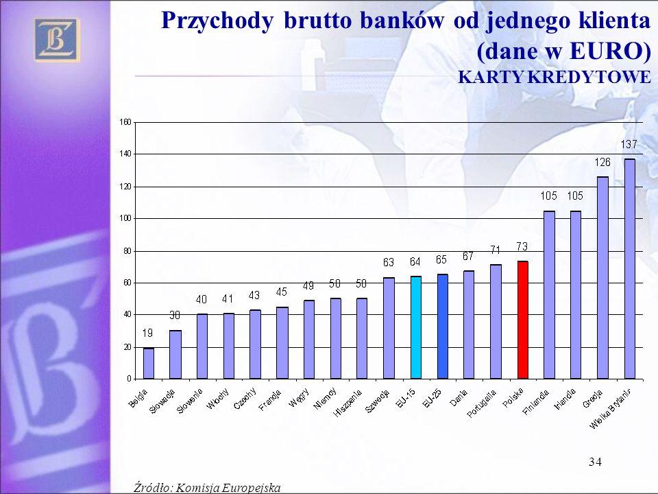 34 Przychody brutto banków od jednego klienta (dane w EURO) KARTY KREDYTOWE Źródło: Komisja Europejska
