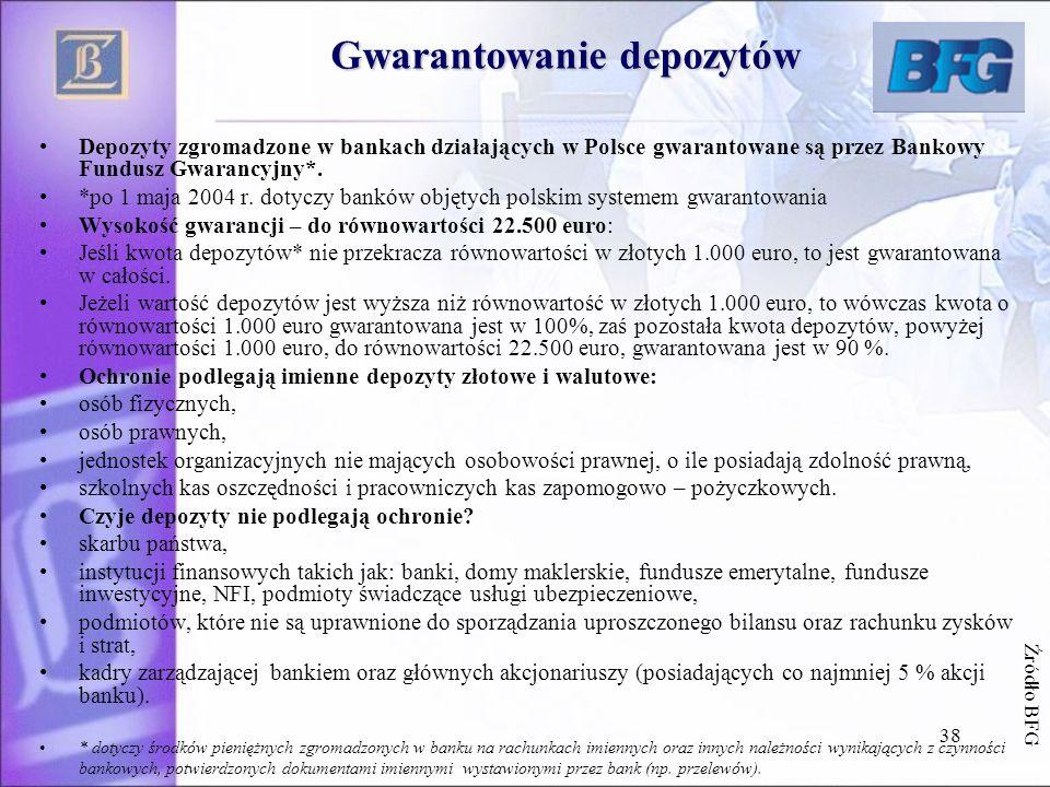 38 Gwarantowanie depozytów Depozyty zgromadzone w bankach działających w Polsce gwarantowane są przez Bankowy Fundusz Gwarancyjny*. *po 1 maja 2004 r.