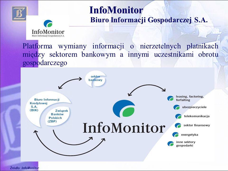 42 InfoMonitor Biuro Informacji Gospodarczej S.A. Platforma wymiany informacji o nierzetelnych płatnikach między sektorem bankowym a innymi uczestnika