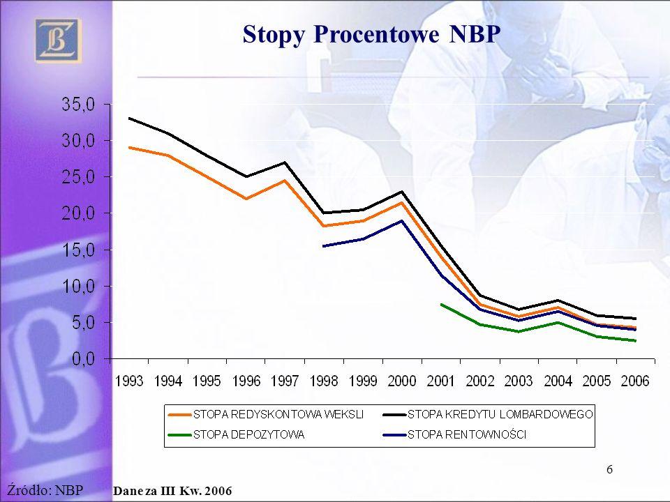 6 Stopy Procentowe NBP Źródło: NBP Dane za III Kw. 2006