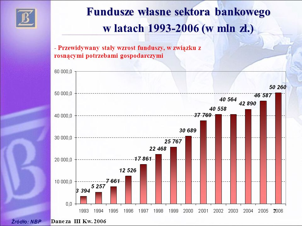 7 Fundusze własne sektora bankowego w latach 1993-2006 (w mln zł.) Źródło: NBP Dane za III Kw. 2006 - Przewidywany stały wzrost funduszy, w związku z