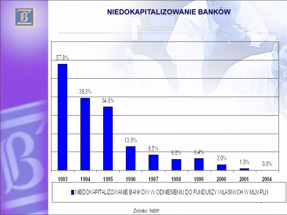 9 Jakość portfela kredytowego Jakość portfela kredytowego – należności zagrożone w latach 1993-2006 Źródło: NBP Dane za III kw..