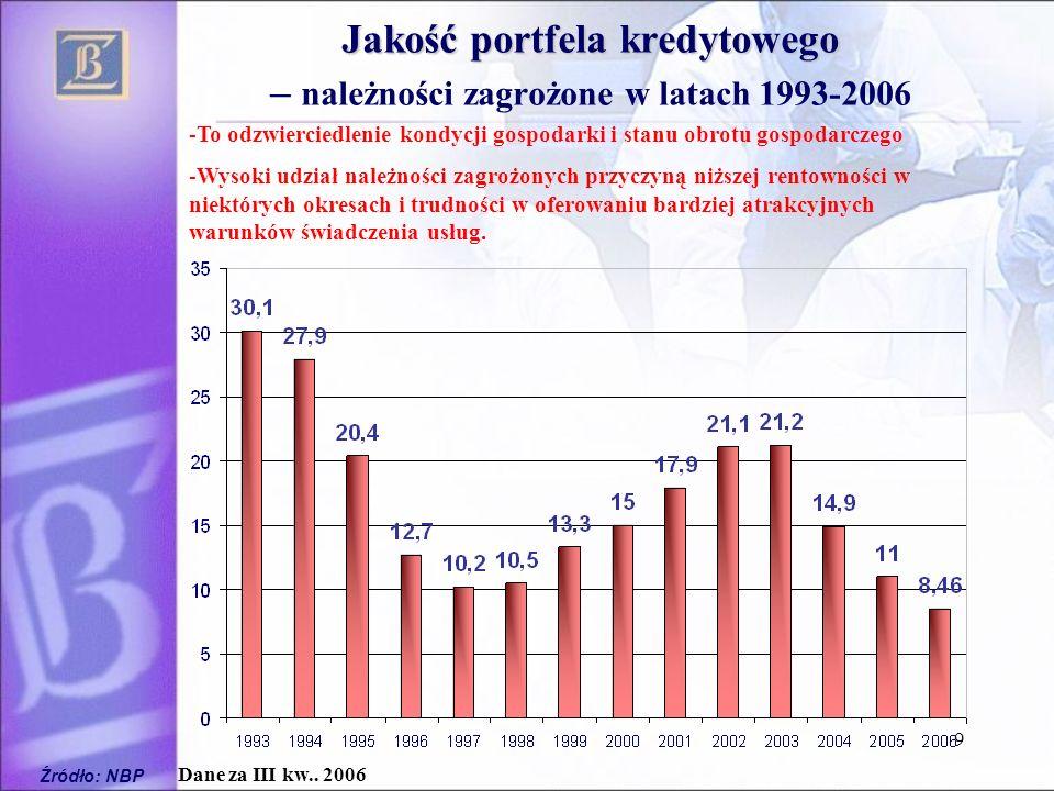9 Jakość portfela kredytowego Jakość portfela kredytowego – należności zagrożone w latach 1993-2006 Źródło: NBP Dane za III kw.. 2006 -To odzwierciedl