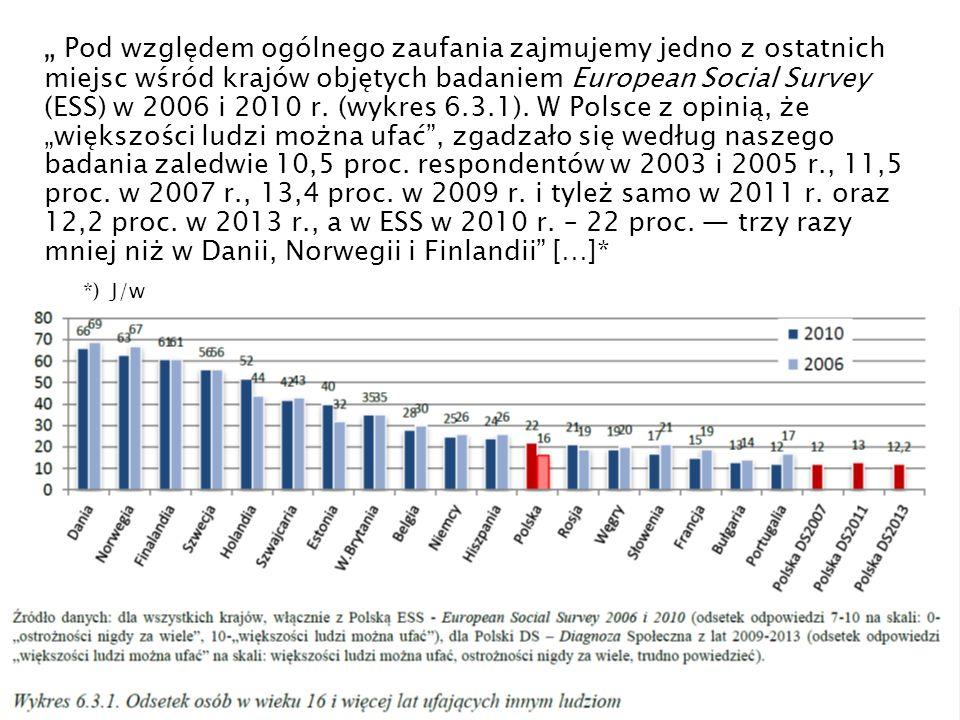 """"""" Pod względem ogólnego zaufania zajmujemy jedno z ostatnich miejsc wśród krajów objętych badaniem European Social Survey (ESS) w 2006 i 2010 r."""