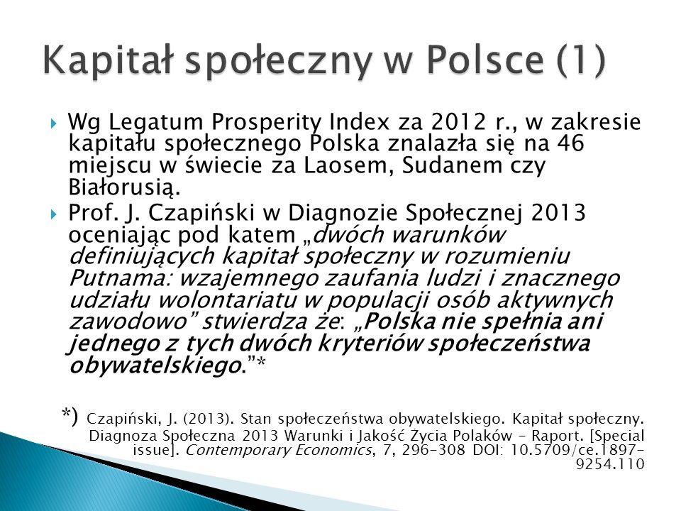  Wg Legatum Prosperity Index za 2012 r., w zakresie kapitału społecznego Polska znalazła się na 46 miejscu w świecie za Laosem, Sudanem czy Białorusią.