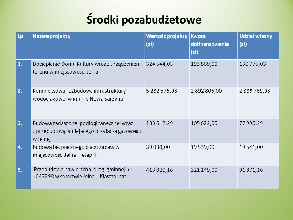 Środki pozabudżetowe Lp.Nazwa projektu Wartość projektu (zł) Kwota dofinansowania (zł) Udział własny (zł) 1.
