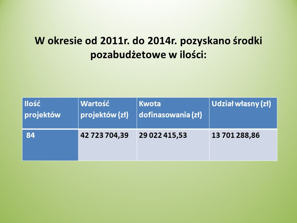 W okresie od 2011r. do 2014r.