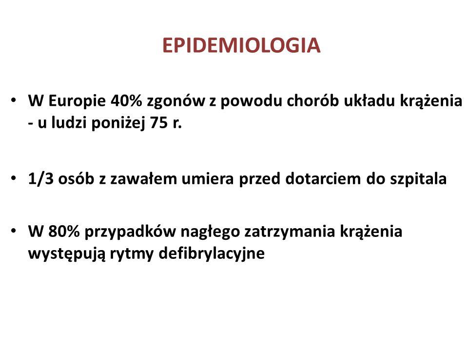 EPIDEMIOLOGIA W Europie 40% zgonów z powodu chorób układu krążenia - u ludzi poniżej 75 r. 1/3 osób z zawałem umiera przed dotarciem do szpitala W 80%