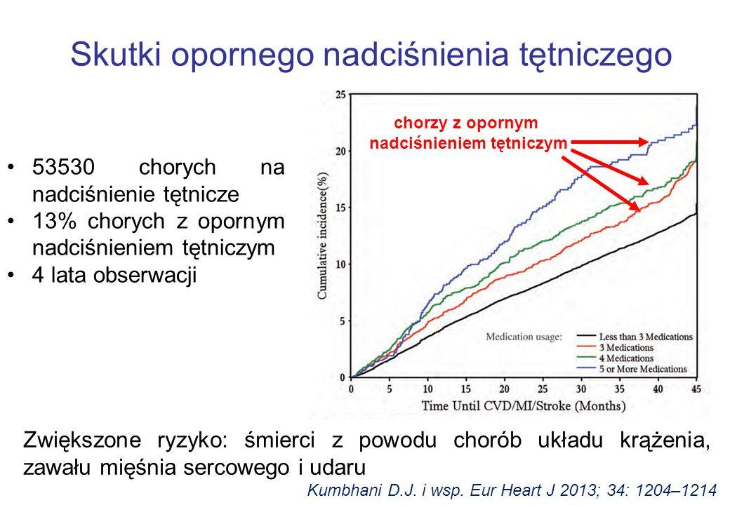 Zwiększone ryzyko: śmierci z powodu chorób układu krążenia, zawału mięśnia sercowego i udaru Skutki opornego nadciśnienia tętniczego Kumbhani D.J.
