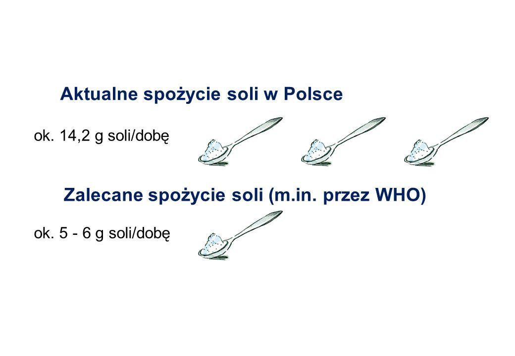 Aktualne spożycie soli w Polsce ok. 14,2 g soli/dobę Zalecane spożycie soli (m.in. przez WHO) ok. 5 - 6 g soli/dobę ok. 14,2 g soli/dobę ok. 5 - 6 g s