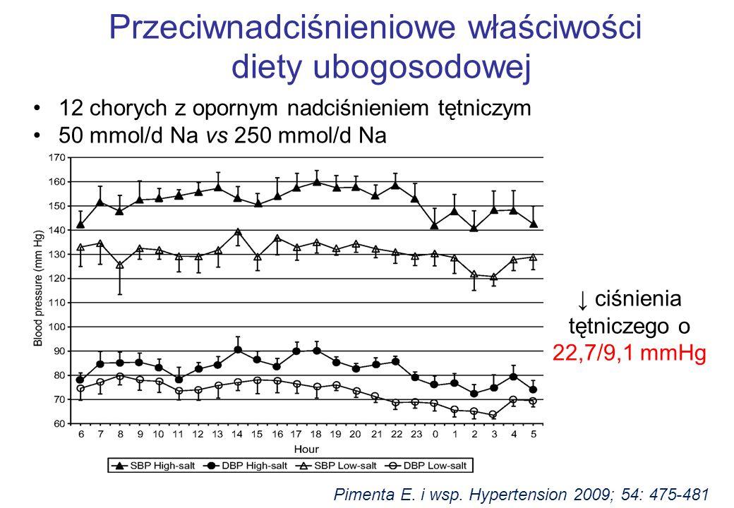 Pimenta E. i wsp. Hypertension 2009; 54: 475-481 Przeciwnadciśnieniowe właściwości diety ubogosodowej 12 chorych z opornym nadciśnieniem tętniczym 50