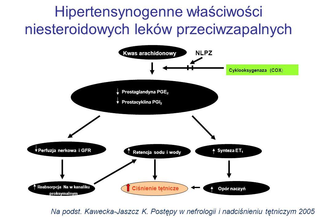 Hipertensynogenne właściwości niesteroidowych leków przeciwzapalnych Kwas arachidonowy Prostaglandyna PGE 2 Prostacyklina PGI 2 Perfuzja nerkowa i GFR Retencja sodu i wody Synteza ET 1 Reabsorpcja Na w kanaliku proksymalnym Ciśnienie tętnicze Opór naczyń Cyklooksygenaza (COX) NLPZ Na podst.