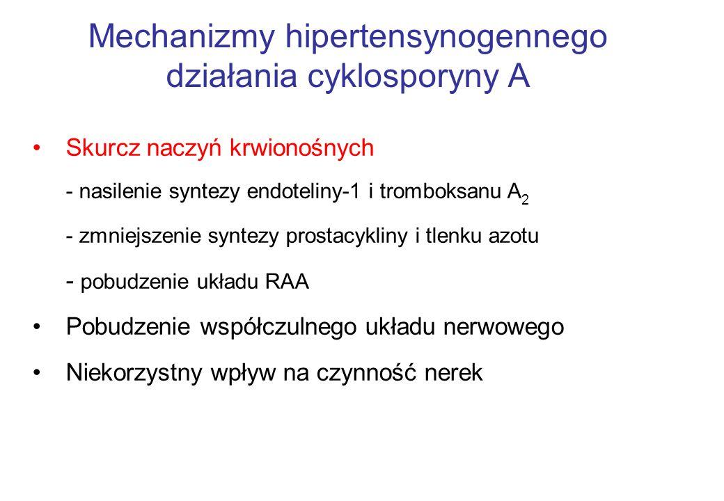 Mechanizmy hipertensynogennego działania cyklosporyny A Skurcz naczyń krwionośnych - nasilenie syntezy endoteliny-1 i tromboksanu A 2 - zmniejszenie syntezy prostacykliny i tlenku azotu - pobudzenie układu RAA Pobudzenie współczulnego układu nerwowego Niekorzystny wpływ na czynność nerek