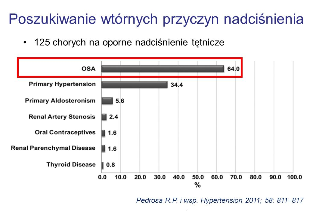 . Pedrosa R.P. i wsp. Hypertension 2011; 58: 811–817 Poszukiwanie wtórnych przyczyn nadciśnienia 125 chorych na oporne nadciśnienie tętnicze