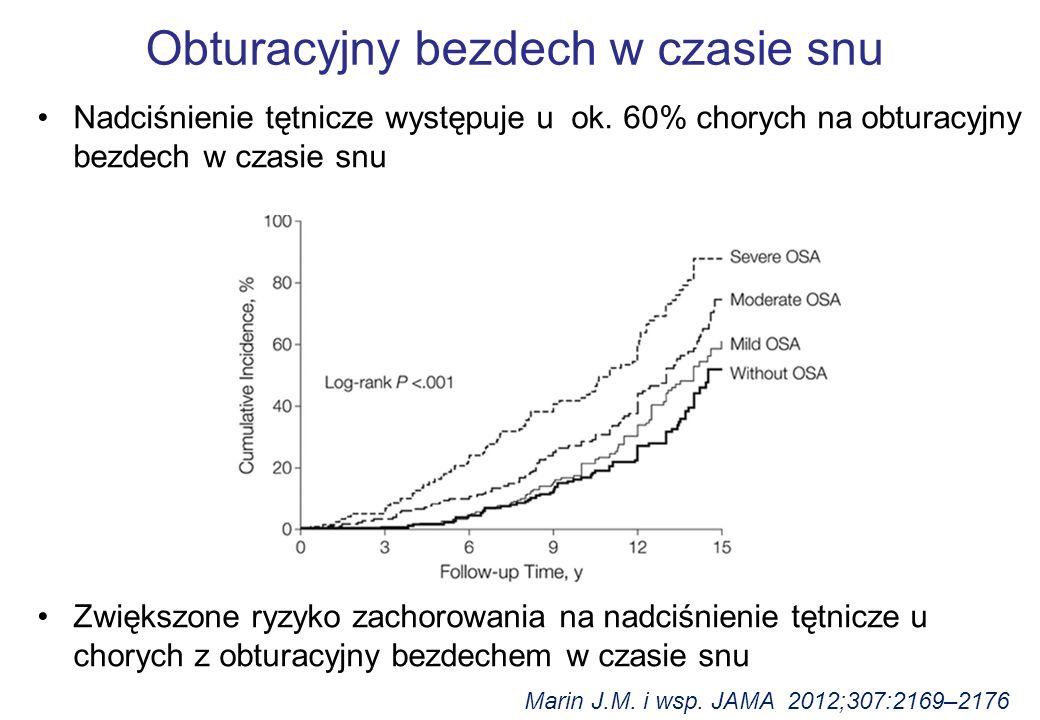 Obturacyjny bezdech w czasie snu Nadciśnienie tętnicze występuje u ok. 60% chorych na obturacyjny bezdech w czasie snu Zwiększone ryzyko zachorowania