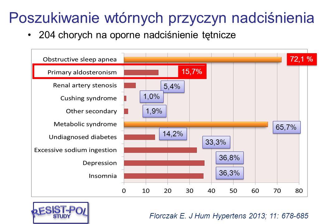 72,1 % 15,7% 5,4% 1,0% 1,9% 14,2% 33,3% 36,8% 36,3% Florczak E. J Hum Hypertens 2013; 11: 678-685 65,7% 204 chorych na oporne nadciśnienie tętnicze Po