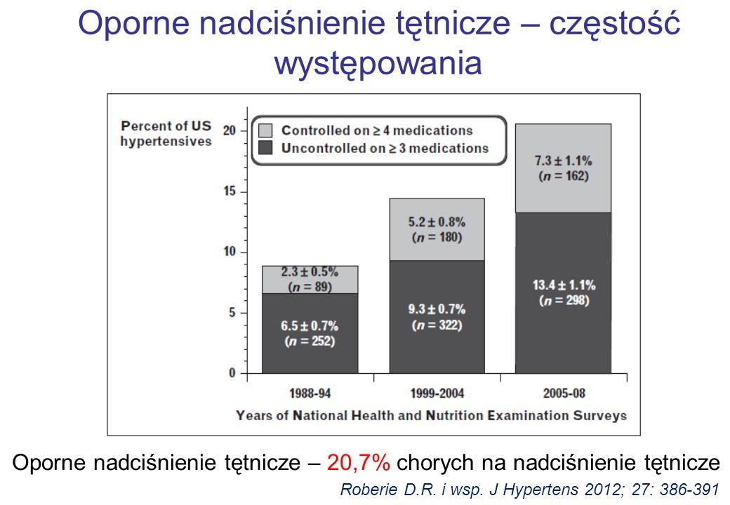 Oporne nadciśnienie tętnicze – częstość występowania Roberie D.R. i wsp. J Hypertens 2012; 27: 386-391 Oporne nadciśnienie tętnicze – 20,7% chorych na