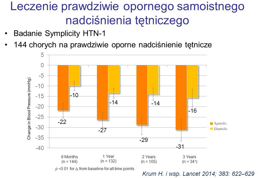 Badanie Symplicity HTN-1 144 chorych na prawdziwie oporne nadciśnienie tętnicze Leczenie prawdziwie opornego samoistnego nadciśnienia tętniczego Krum H.