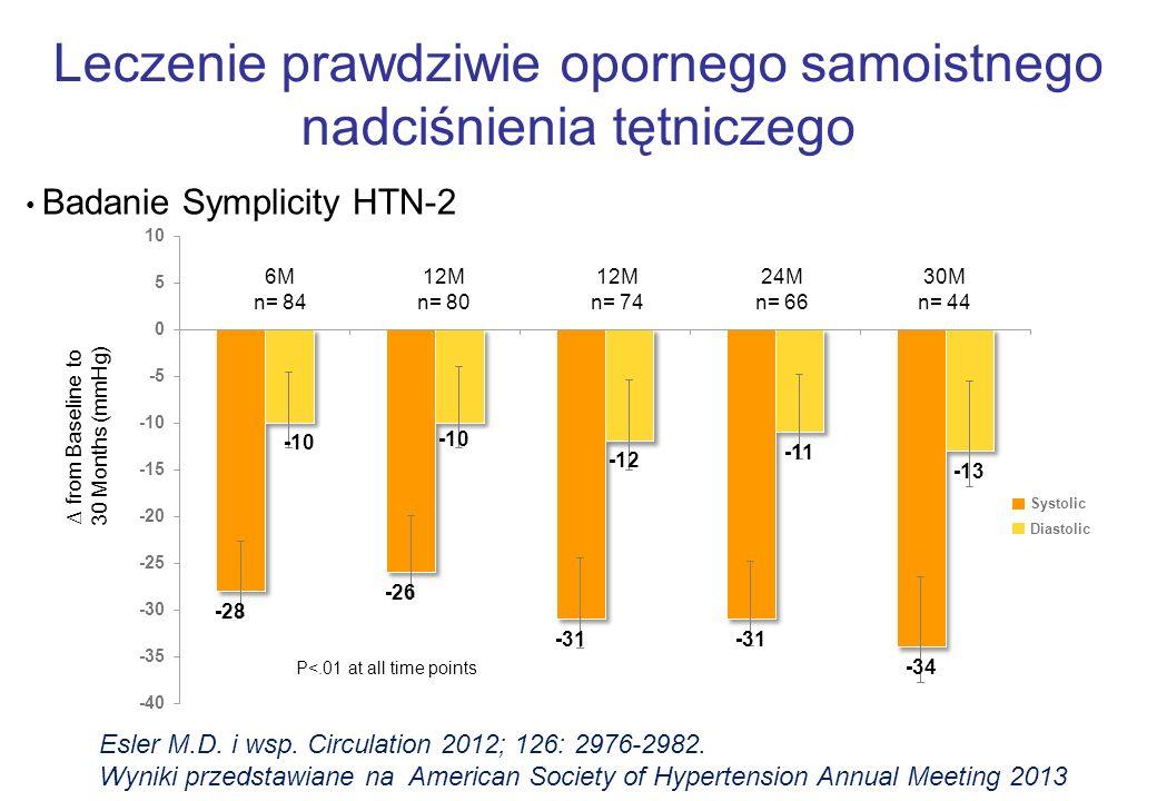 P<.01 at all time points ∆ from Baseline to 30 Months (mmHg) 30M n= 44 24M n= 66 6M n= 84 12M n= 80 12M n= 74 Systolic Diastolic Leczenie prawdziwie opornego samoistnego nadciśnienia tętniczego Badanie Symplicity HTN-2 Esler M.D.