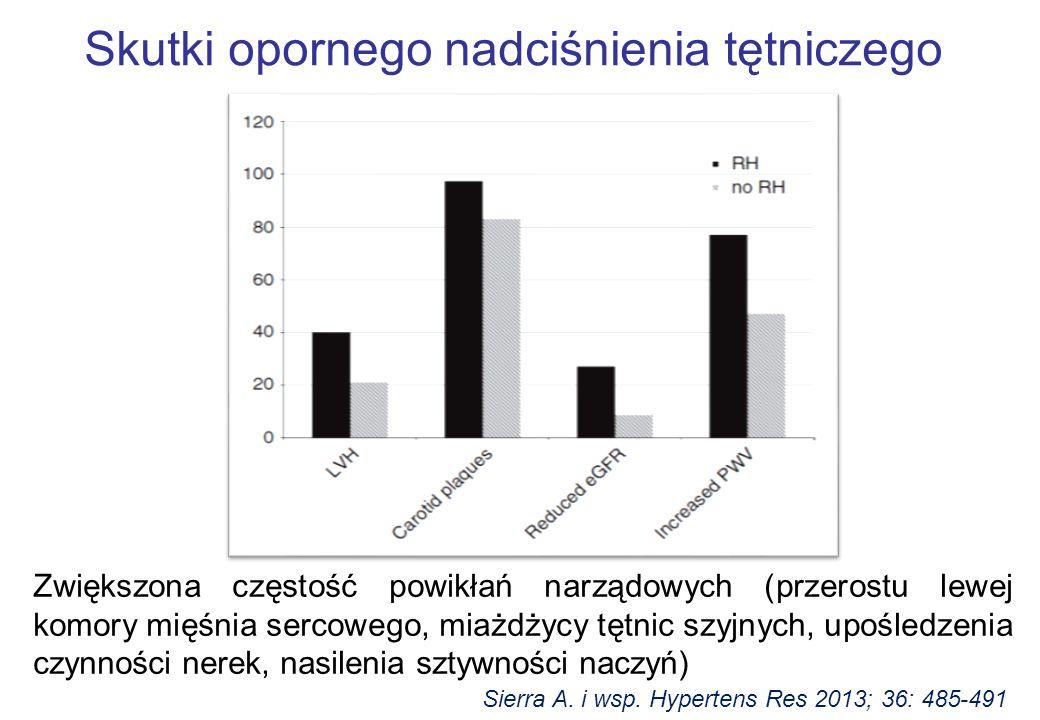 Wzrost ciśnienia tętniczego u chorych leczonych cyklosporyną A – wyniki metaanalizy Wong R.N.