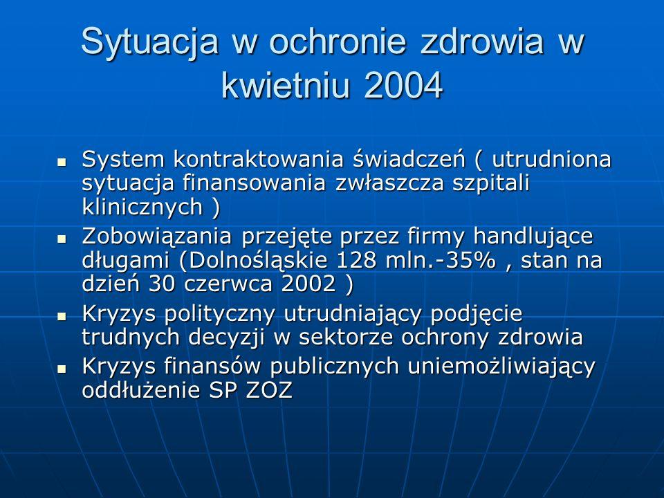 Sytuacja w ochronie zdrowia w kwietniu 2004 System kontraktowania świadczeń ( utrudniona sytuacja finansowania zwłaszcza szpitali klinicznych ) System kontraktowania świadczeń ( utrudniona sytuacja finansowania zwłaszcza szpitali klinicznych ) Zobowiązania przejęte przez firmy handlujące długami (Dolnośląskie 128 mln.-35%, stan na dzień 30 czerwca 2002 ) Zobowiązania przejęte przez firmy handlujące długami (Dolnośląskie 128 mln.-35%, stan na dzień 30 czerwca 2002 ) Kryzys polityczny utrudniający podjęcie trudnych decyzji w sektorze ochrony zdrowia Kryzys polityczny utrudniający podjęcie trudnych decyzji w sektorze ochrony zdrowia Kryzys finansów publicznych uniemożliwiający oddłużenie SP ZOZ Kryzys finansów publicznych uniemożliwiający oddłużenie SP ZOZ