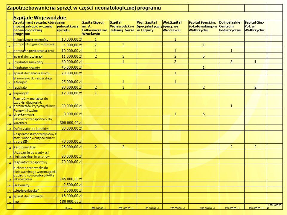 Zapotrzebowanie na sprzęt w części neonatologicznej programu Szpitale Wojewódzkie Asortyment sprzętu, który można zakupić w części neonatologicznej pr