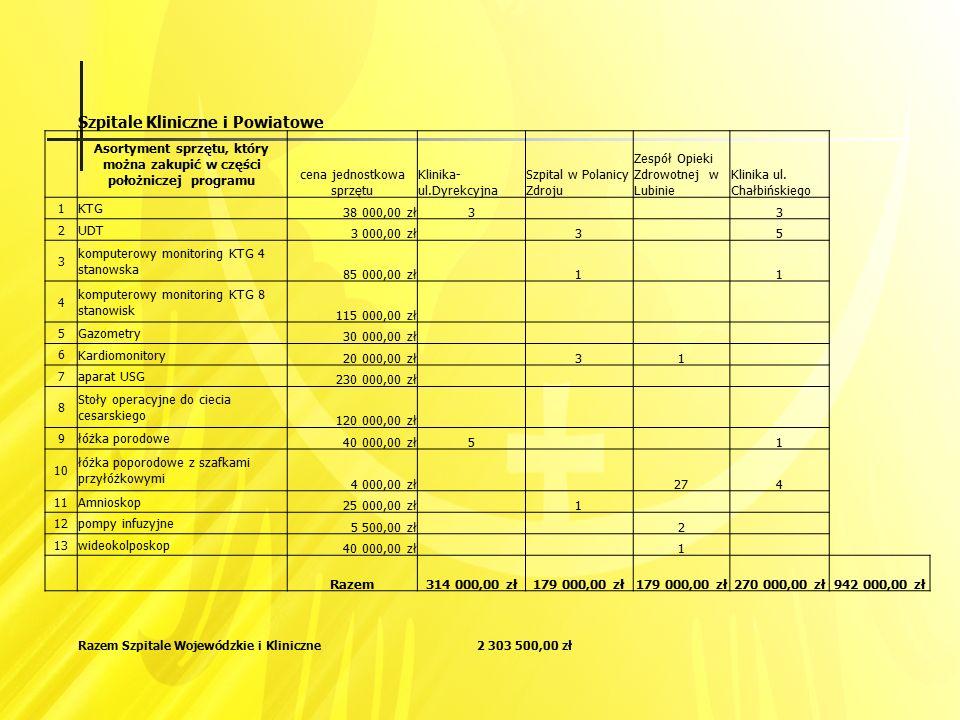 Szpitale Kliniczne i Powiatowe Asortyment sprzętu, który można zakupić w części położniczej programu cena jednostkowa sprzętu Klinika- ul.Dyrekcyjna S