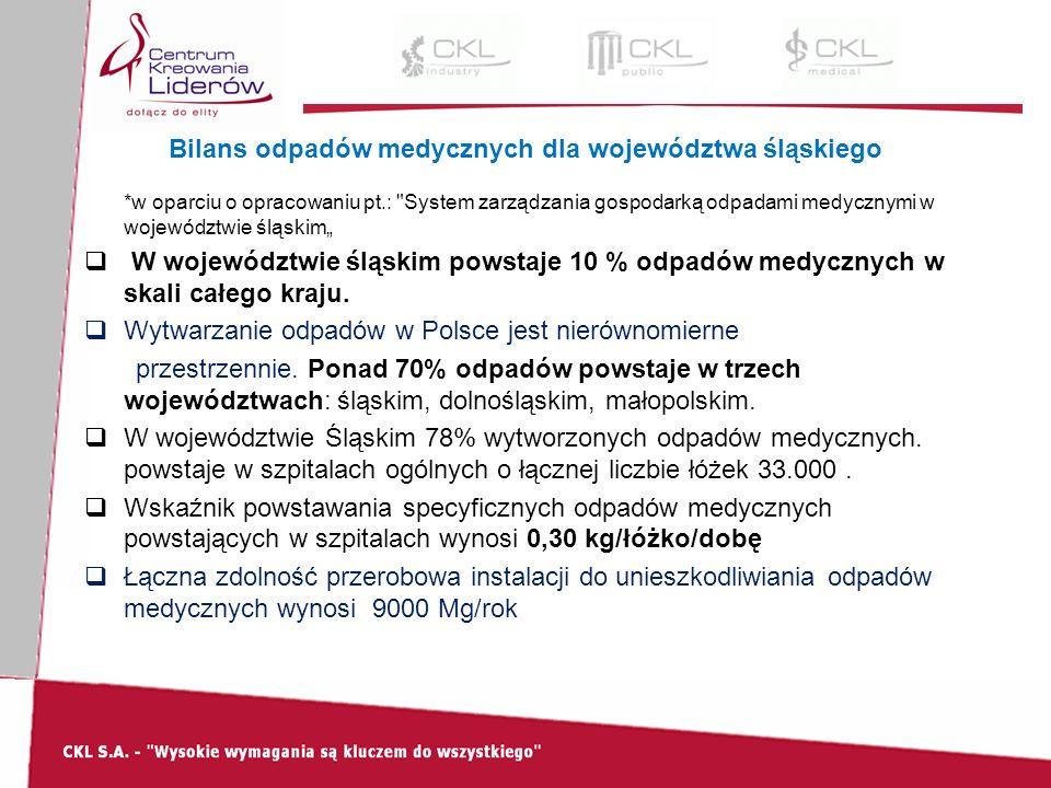 Bilans odpadów medycznych dla województwa śląskiego *w oparciu o opracowaniu pt.: