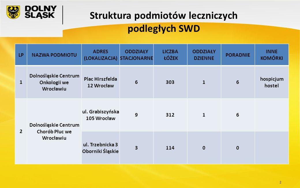 3 Struktura podmiotów leczniczych podległych SWD LPNAZWA PODMIOTU ADRES (LOKALIZACJA) ODDZIAŁY STACJONARNE LICZBA ŁÓŻEK ODDZIAŁY DZIENNE PORADNIE INNE KOMÓRKI 3 Wojewódzki Szpital Specjalistyczny we Wrocławiu ul.
