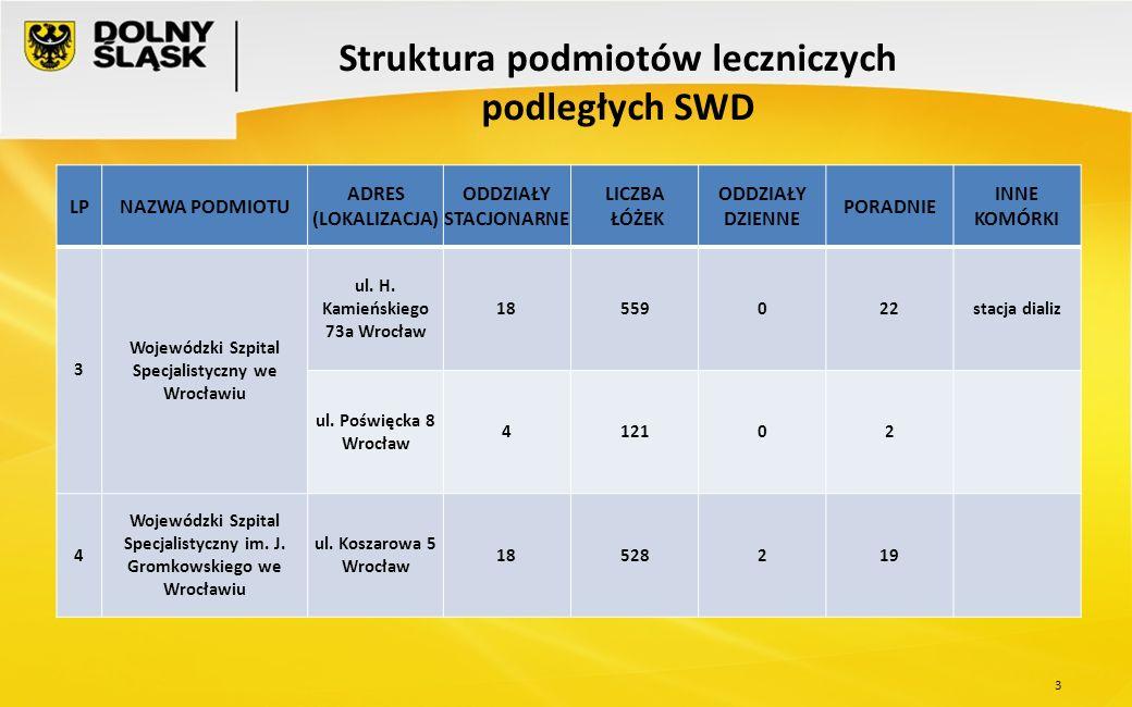 14 Struktura podmiotów leczniczych podległych SWD LPNAZWA PODMIOTU ADRES (LOKALIZACJA) ODDZIAŁY STACJONARNE LICZBA ŁÓŻEK ODDZIAŁY DZIENNE PORADNIE INNE KOMÓRKI 29 Pogotowie Ratunkowe we Wrocławiu ul.