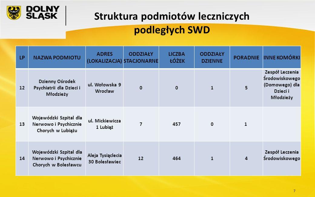 8 Struktura podmiotów leczniczych podległych SWD LPNAZWA PODMIOTU ADRES (LOKALIZACJA) ODDZIAŁY STACJONARNE LICZBA ŁÓŻEK ODDZIAŁY DZIENNE PORADNIEINNE KOMÓRKI 15 Wojewódzki Szpital Psychiatryczny w Złotoryi ul.