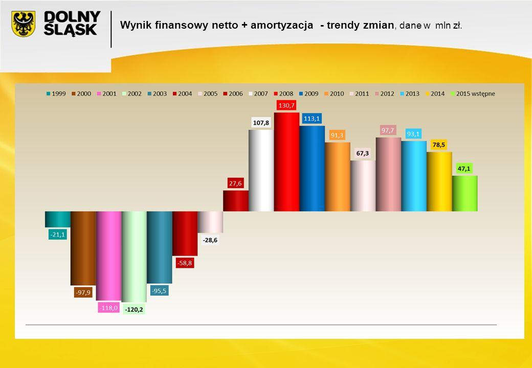 Wynik finansowy netto + amortyzacja - trendy zmian, dane w mln zł.