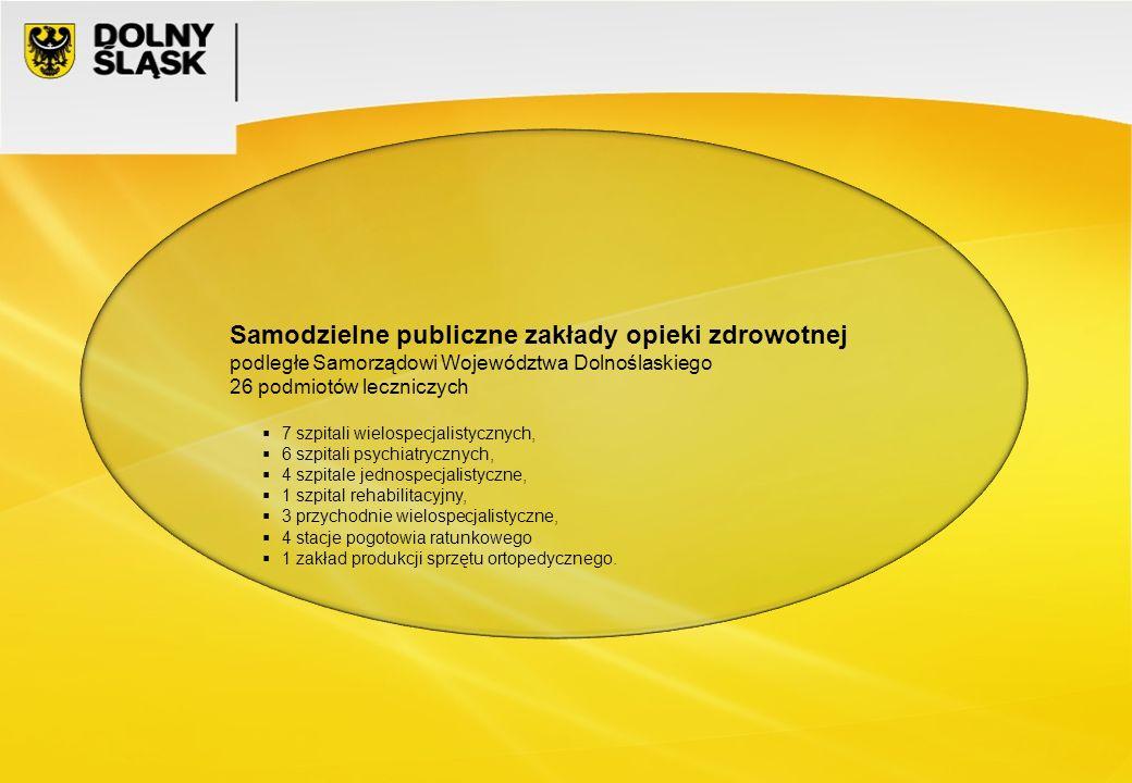 Samodzielne publiczne zakłady opieki zdrowotnej podległe Samorządowi Województwa Dolnoślaskiego 26 podmiotów leczniczych  7 szpitali wielospecjalistycznych,  6 szpitali psychiatrycznych,  4 szpitale jednospecjalistyczne,  1 szpital rehabilitacyjny,  3 przychodnie wielospecjalistyczne,  4 stacje pogotowia ratunkowego  1 zakład produkcji sprzętu ortopedycznego.