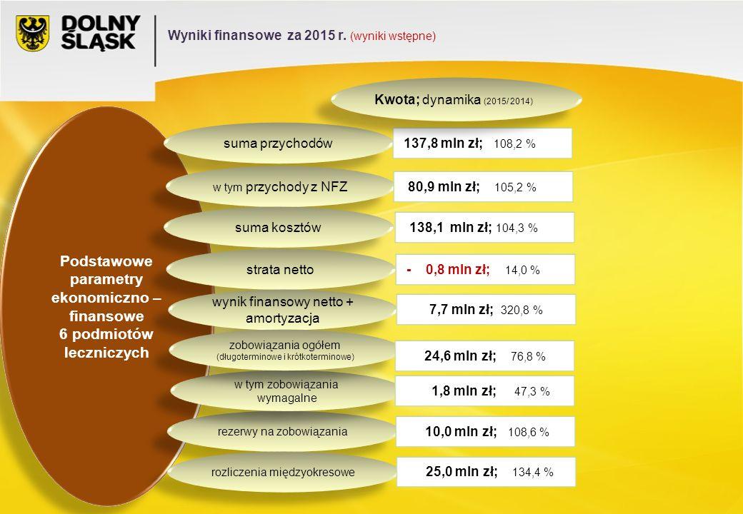 Podstawowe parametry ekonomiczno – finansowe 6 podmiotów leczniczych Podstawowe parametry ekonomiczno – finansowe 6 podmiotów leczniczych suma przychodów w tym przychody z NFZ suma kosztów strata netto wynik finansowy netto + amortyzacja rezerwy na zobowiązania 137,8 mln zł; 108,2 % 80,9 mln zł; 105,2 % rozliczenia międzyokresowe w tym zobowiązania wymagalne zobowiązania ogółem (długoterminowe i krótkoterminowe) 138,1 mln zł; 104,3 % - 0,8 mln zł; 14,0 % 7,7 mln zł; 320,8 % 24,6 mln zł; 76,8 % 1,8 mln zł; 47,3 % 10,0 mln zł; 108,6 % 25,0 mln zł; 134,4 % Kwota; dynamika (2015/ 2014) Wyniki finansowe za 2015 r.
