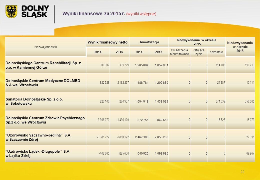22 Nazwa jednostki Wynik finansowy netto Amortyzacja Nadwykonania w okresie 2015 Niedowykonania w okresie 2015 2014201520142015 świadczenia nielimitowane ratujące życie pozostałe Dolnośląskiego Centrum Rehabilitacji Sp.