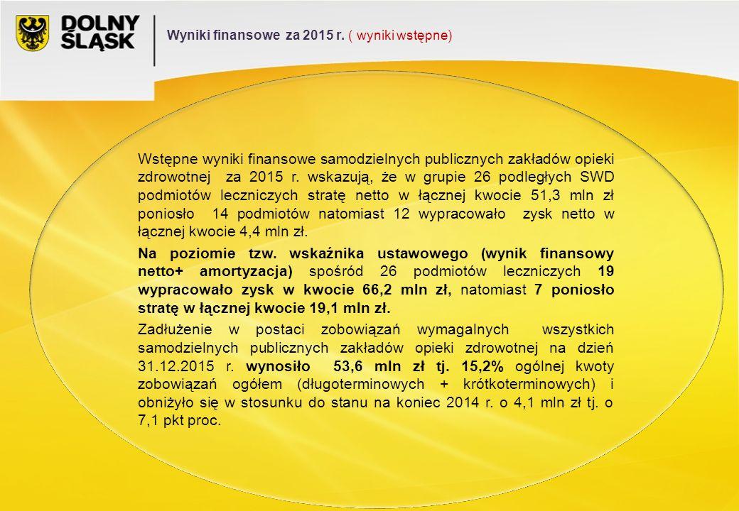 Wstępne wyniki finansowe samodzielnych publicznych zakładów opieki zdrowotnej za 2015 r.
